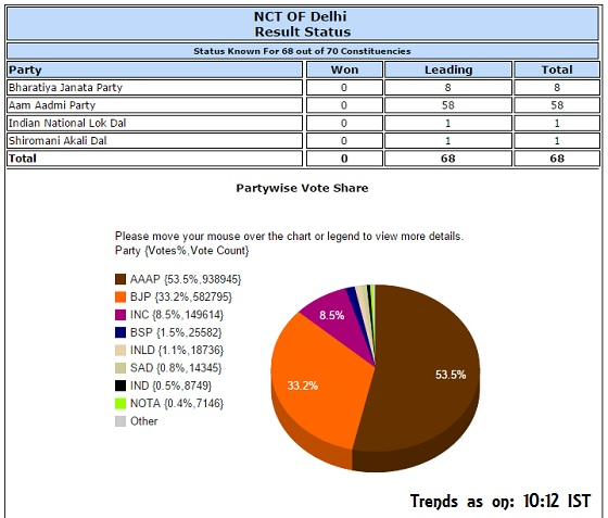 Delhi poll result: Trends show Aam Aadmi Party heading for