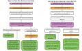 Sikh Council UK advisory Flowcharts on Anand Karaj in UK Gurdwaras